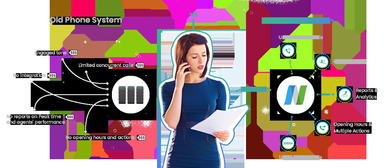 NUACOM VoIP Phone System Comparison