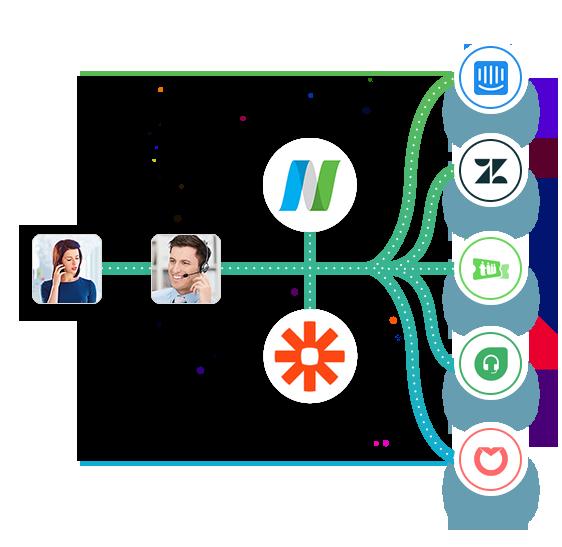 nuacom-zapier-customer-service